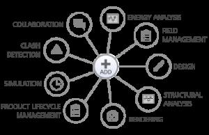 Autodesk Advanced Cloud Services